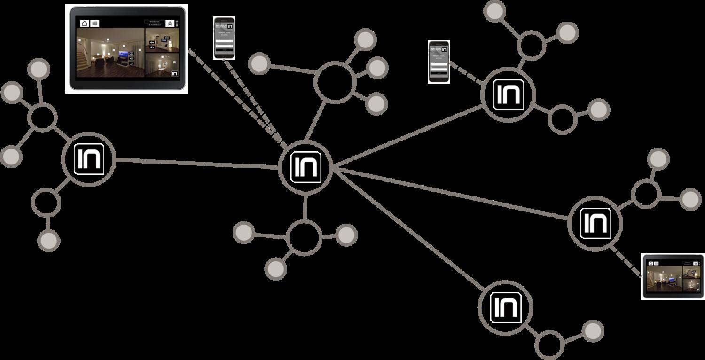 integius-iot-operating-system-how-it-works