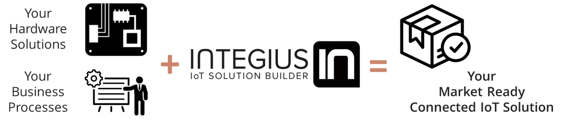 integius-market-ready-iot-solution-with-digital-ownership-of-any-building