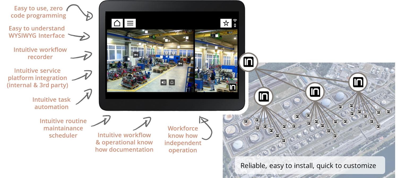 Integius-User-Interface-Building-Sample-how-it-works