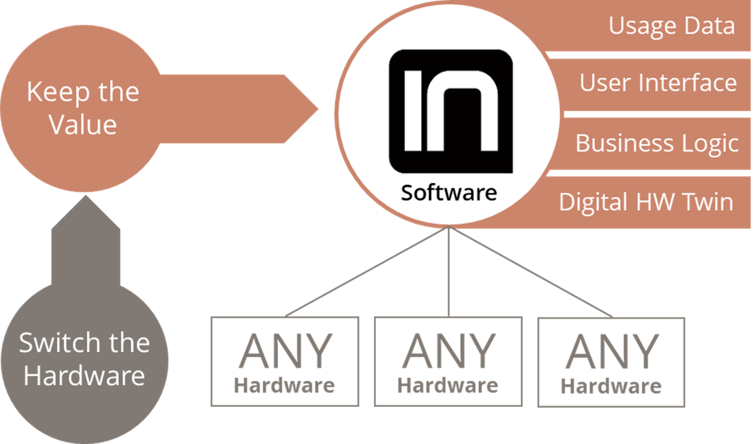 integius-iot-solution-builder-suite-how-hardware-independent-software works